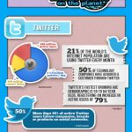 Why is Social Media Optimization Essential to Your Success? [Infographic]